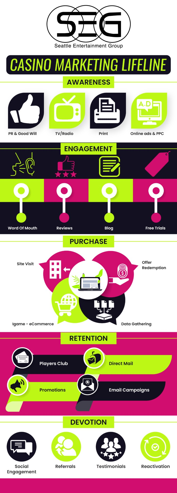 Casino_Marketing_Lifeline